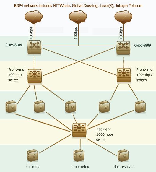 VietNAP cabinet network