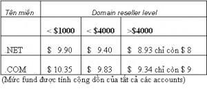 Khuyến mại  Xuân 2012 dành cho đại lý tên miền
