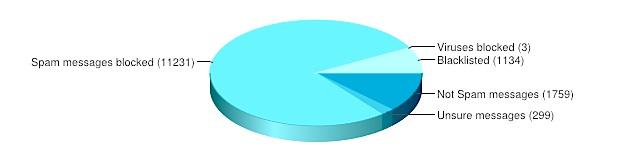 thống kê thư rác tháng 3 2013