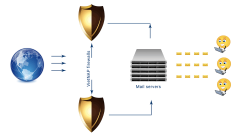Hệ thống thư điện tử được bảo vệ khỏi spam, virus của VietNAP