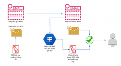 xác thực email với DKIM