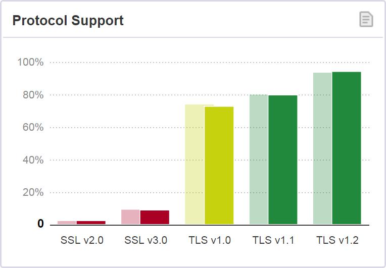94% site được khảo sát hỗ trợ TLS 1.2