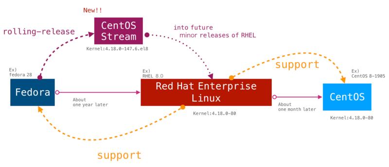 mối liên hệ giữa Fedora - CentOS và Redhat Enterprise Linux RHEL